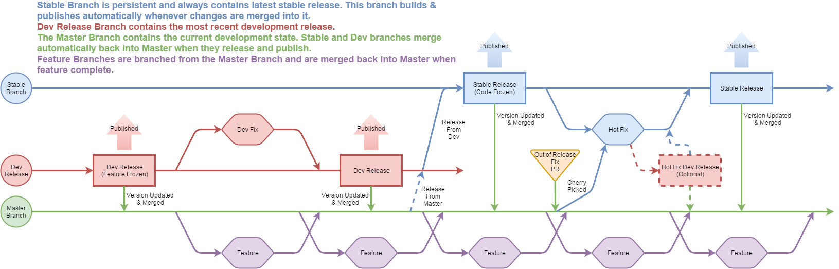 Branching and Release Flowchart